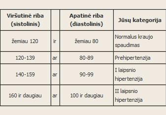 priėmimas su hipertenzija kai diagnozuojama 3 laipsnio hipertenzija