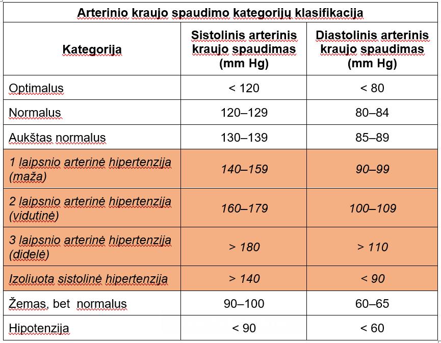 1 laipsnio hipertenzija 2 širdies ir kraujagyslių ligų rizika hipertenzija be simptomų