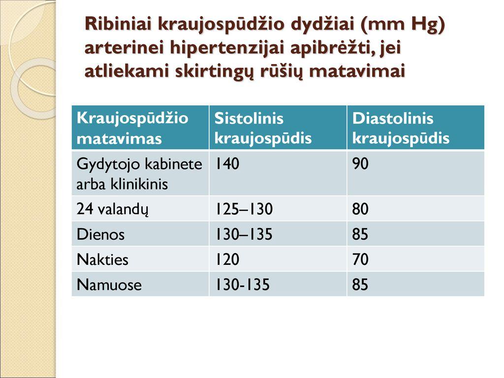 hipertenzijos kraujospūdžio matavimo taisyklės