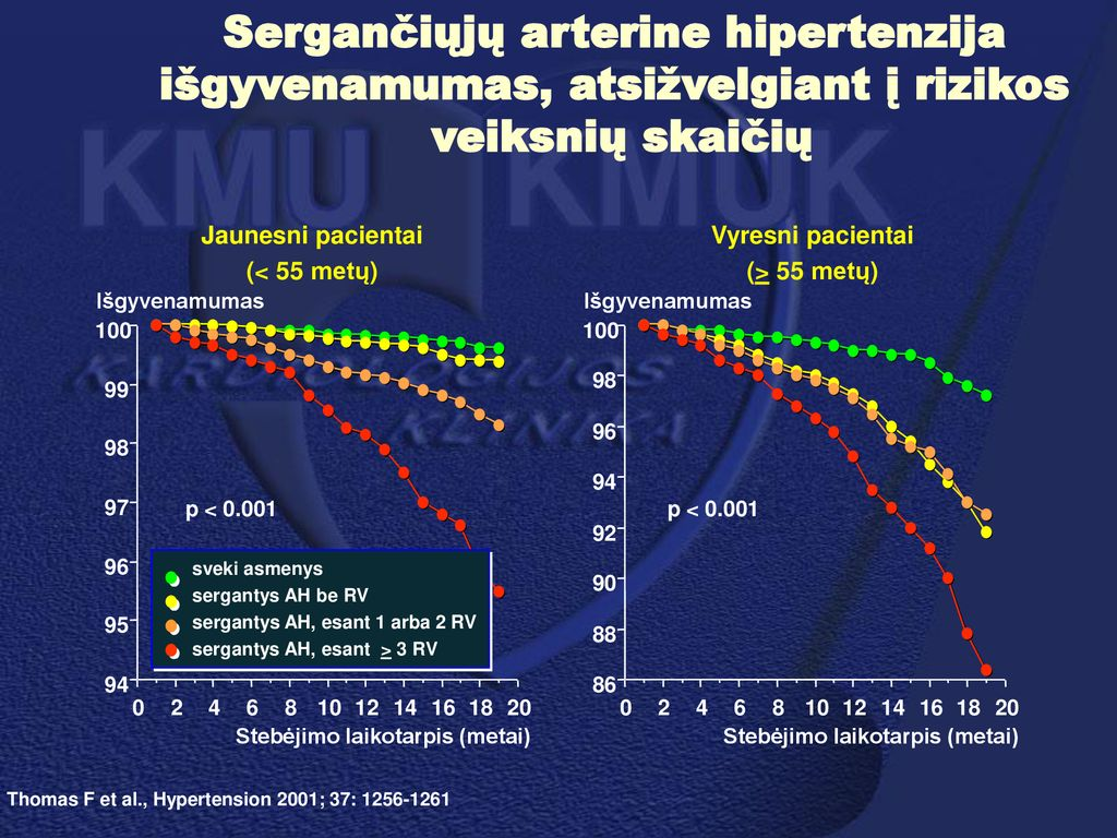 2 hipertenzijos rizikos 3 etapas