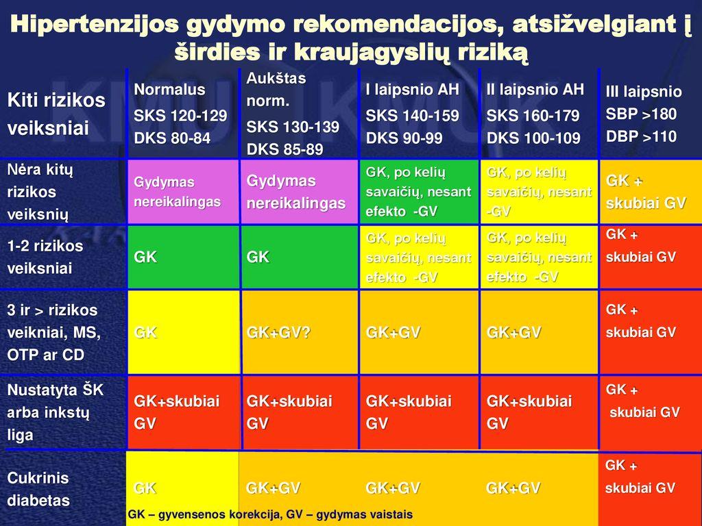 kas yra 1 laipsnio hipertenzija 2 rizika