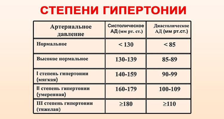 slėgis nuo 110 iki 65 su hipertenzija
