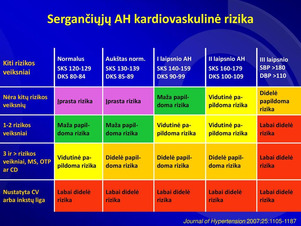 3 laipsnio hipertenzija yra didelė rizika