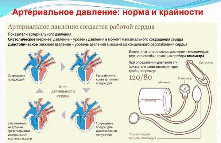 kaip slėgis keičiasi su hipertenzija dienos metu