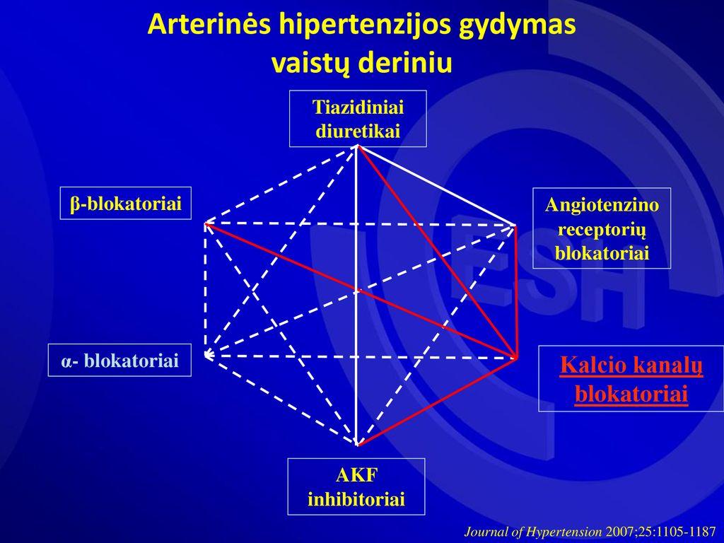 kaip hipertenziją gydyti diuretikais