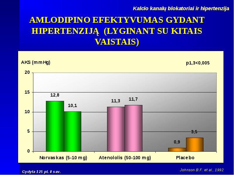 vaistai hipertenzijos farmakologijai gydyti kaip ir ką gerti sergant hipertenzija