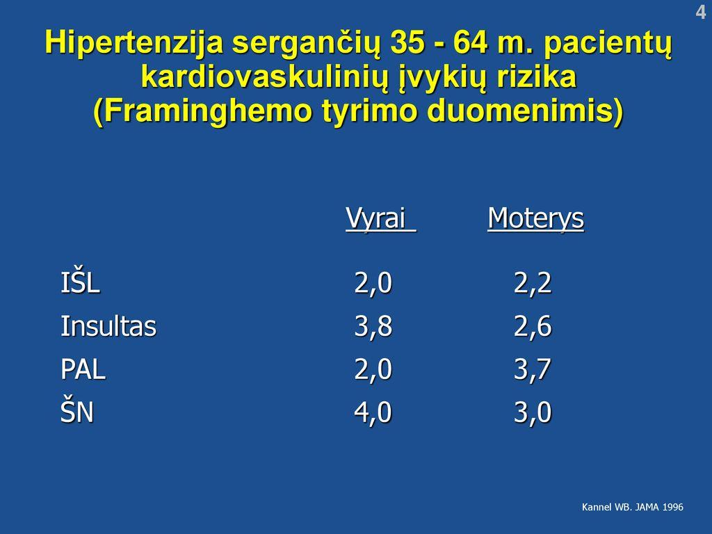 pacientų, sergančių hipertenzija, tyrimas Ajurveda apie hipertenziją