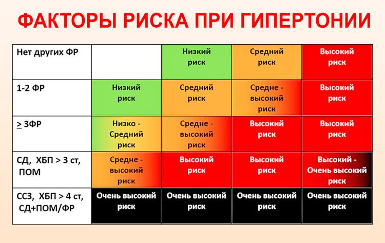 hipertenzija rizikos laipsnis, kas tai yra