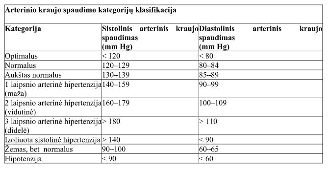 mokymo metodai hipertenzijai gydyti