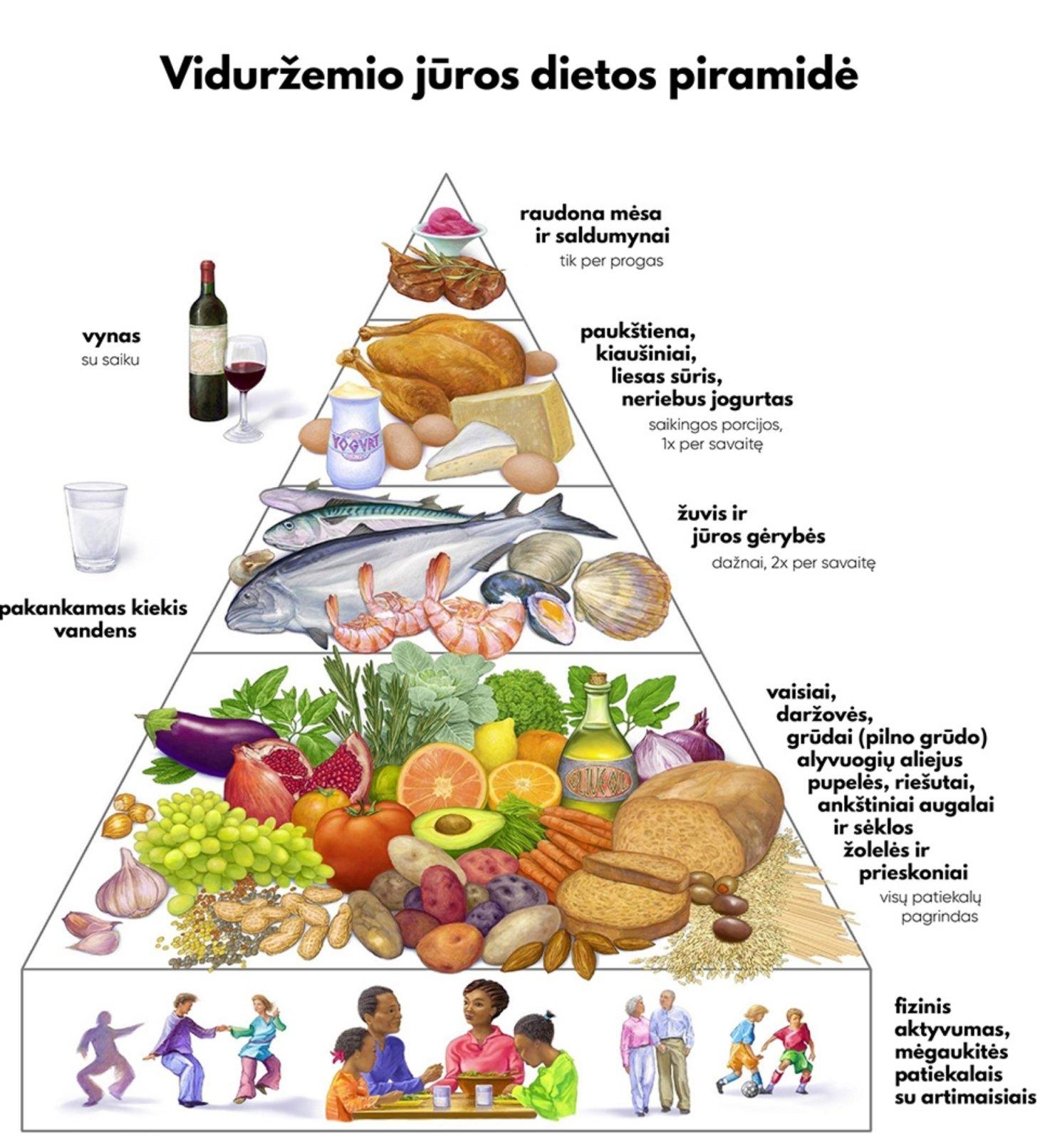 dieta sergant hipertenzija ir padidėjusiu cholesterolio kiekiu