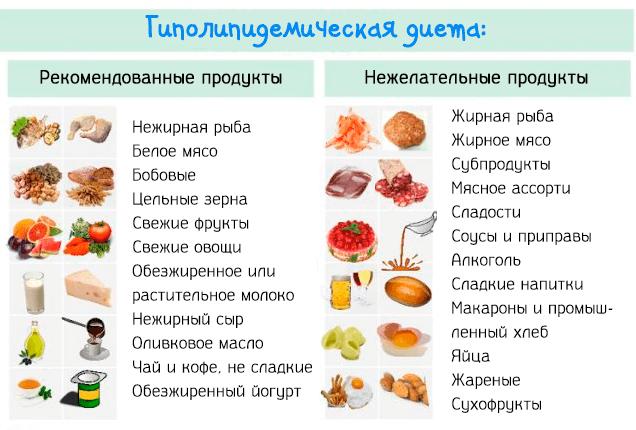 Mitybos taisyklės gydant hipertenziją - Daržovės
