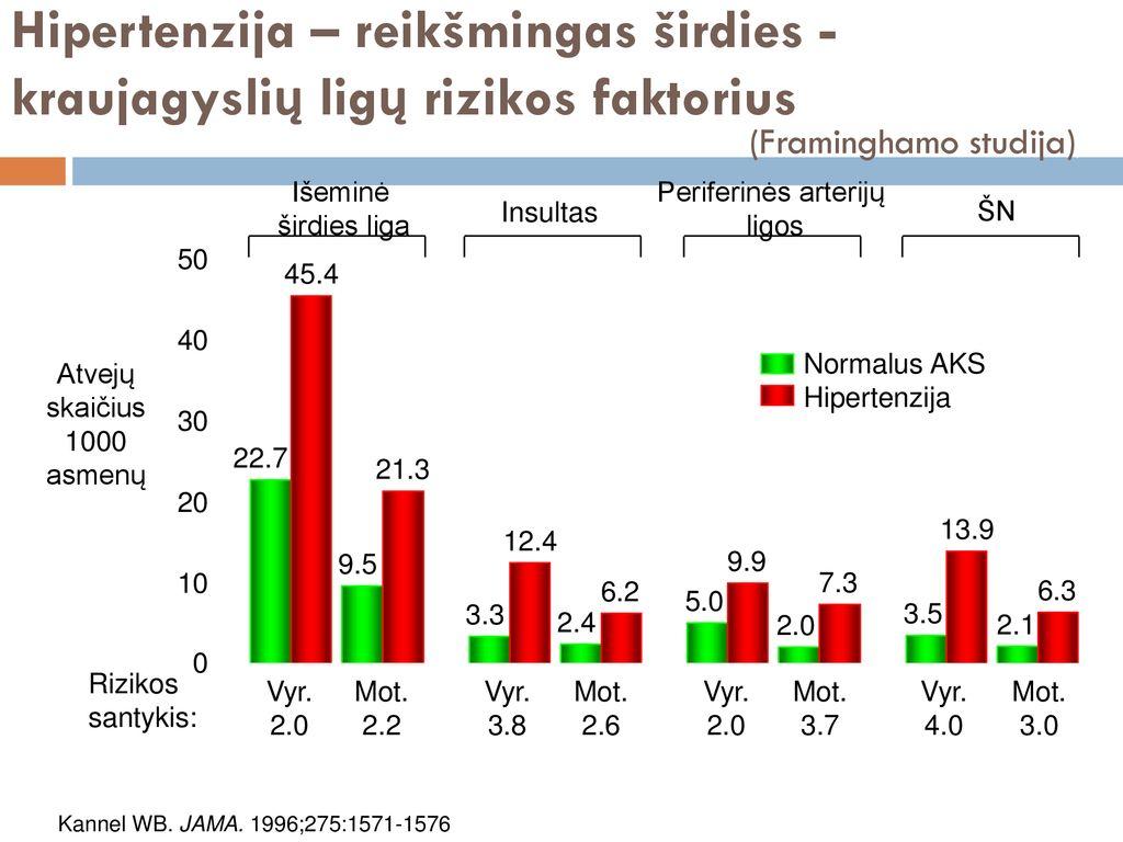 hipertenzijos su menopauze priežastys