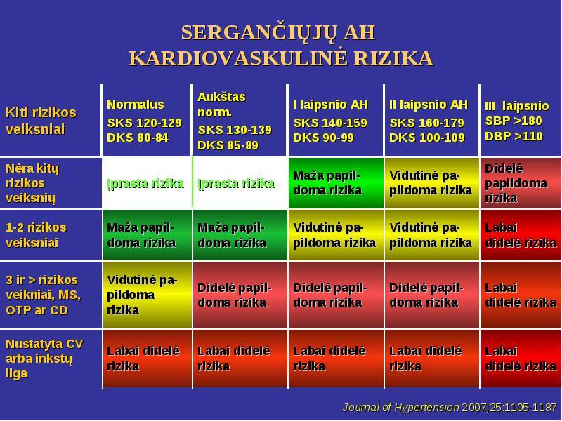 didelės rizikos laipsnio hipertenzija hipertenzijos vitaminai