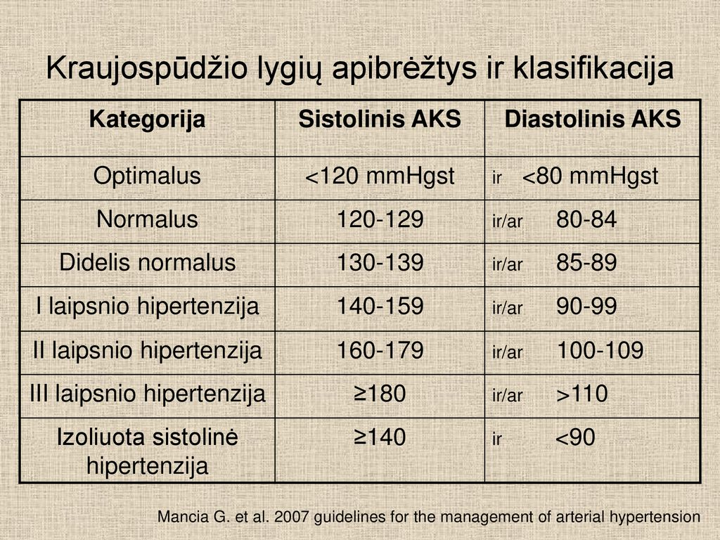 hipertenzija 2 laipsnio 4 rizikos grupės