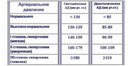 penkios tinktūros liaudies vaistas nuo hipertenzijos