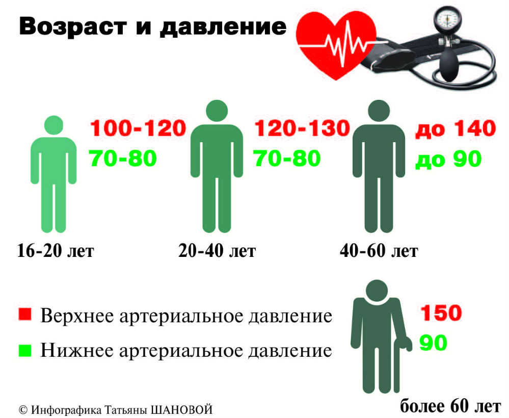 sergant hipertenzija, vaikščioti yra naudinga