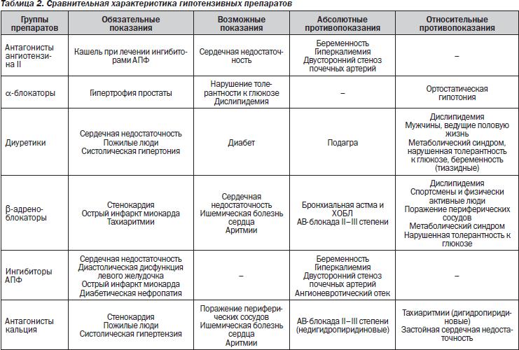 hipertenzija 2 laipsnių simptomai ir gydymas liaudies gynimo