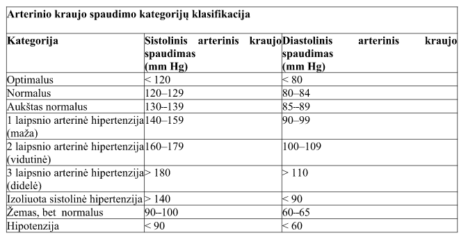 gyvybiškai svarbus sergant hipertenzija