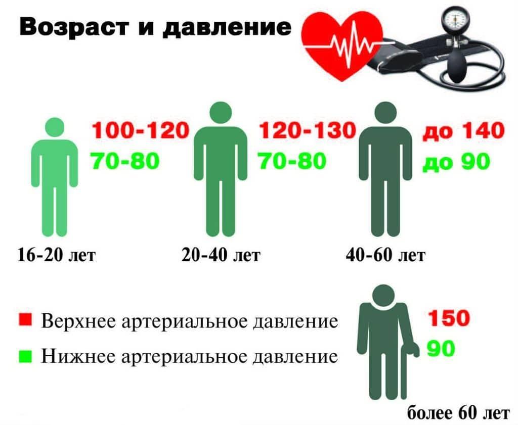 hipertenzijos kodai pagal mkb 10 hipertenzijos gydymas esant stresui