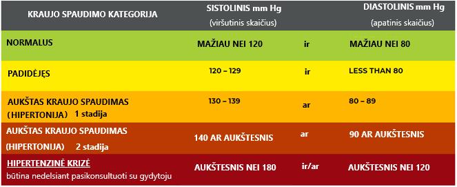 hipertenzija II stadija