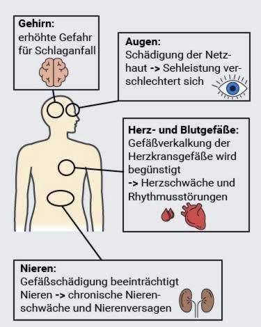 piktybinės hipertenzijos pasekmės