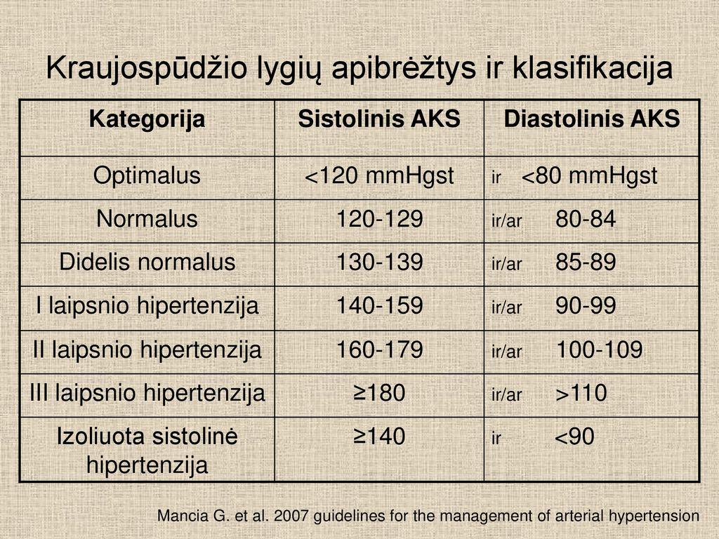 hipertenzijos laipsnis kas