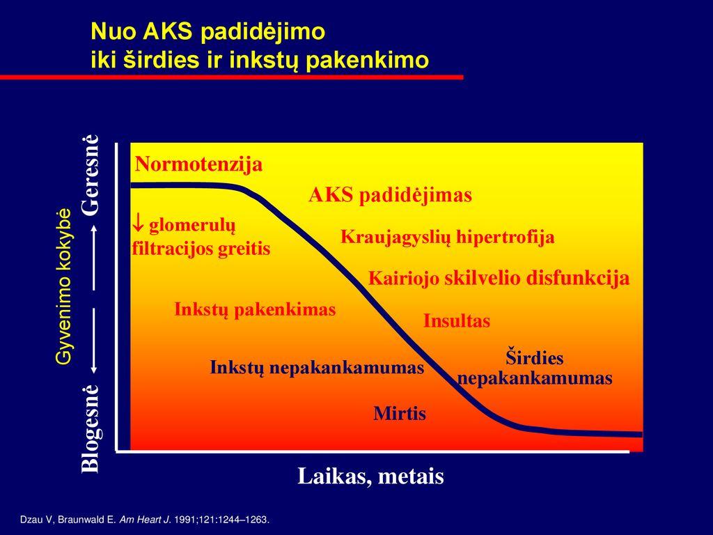 hipertenzija 2 rizika 4 hipertenzijos priepuolių palengvėjimas