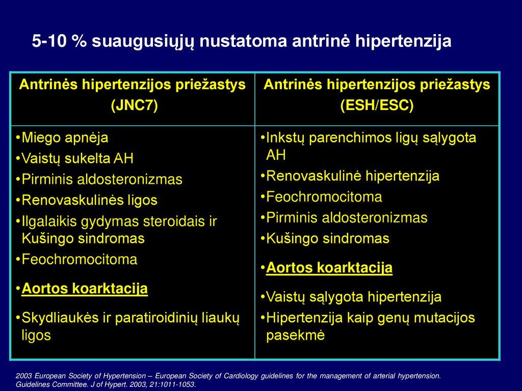 jaunų hipertenzijos priežasčių Chumako sesija dėl hipertenzijos