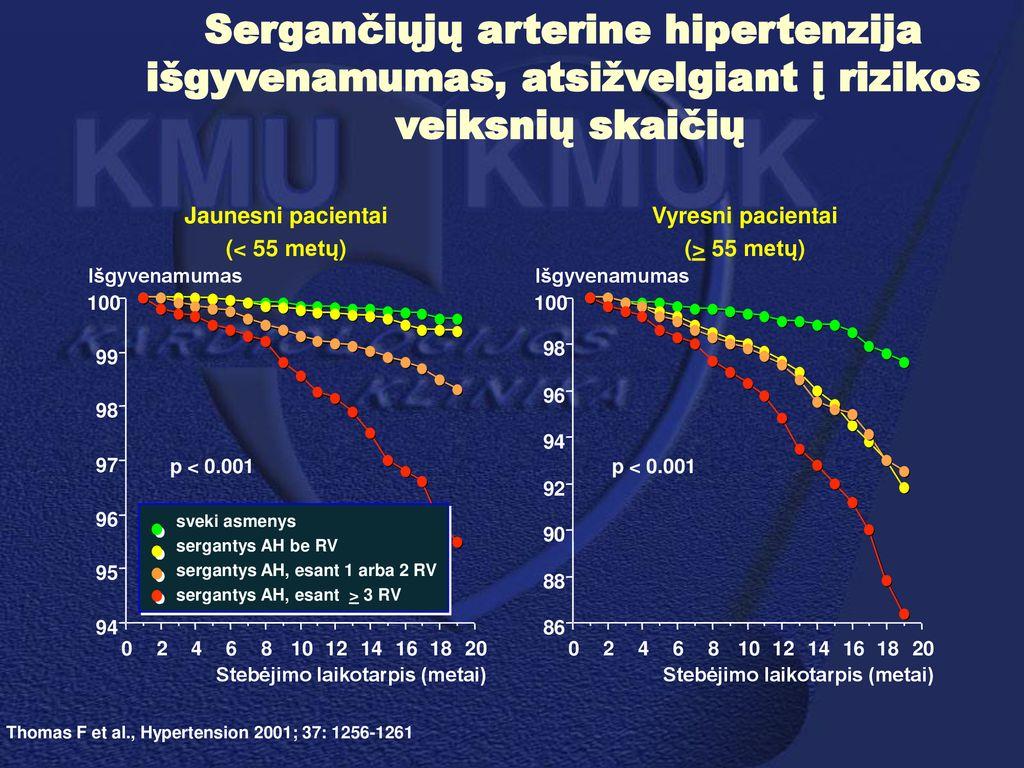 koks turėtų būti spaudimas sergant hipertenzija 1 laipsnio hipertenzijos gydymas vaistiniais