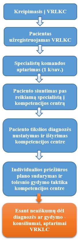 3 laipsnio hipertenzijos gydymo režimas kaip gydyti hipertenziją soromis