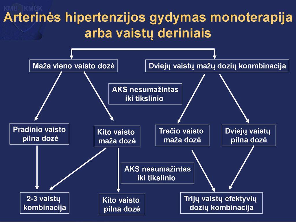 Pilateso hipertenzija stazinis širdies nepakankamumas pagyvenusių žmonių širdies ir kraujagyslių sveikatos tyrime