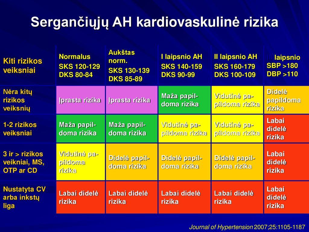 hipertenzija 1 laipsnio 1 laipsnio rizika 2