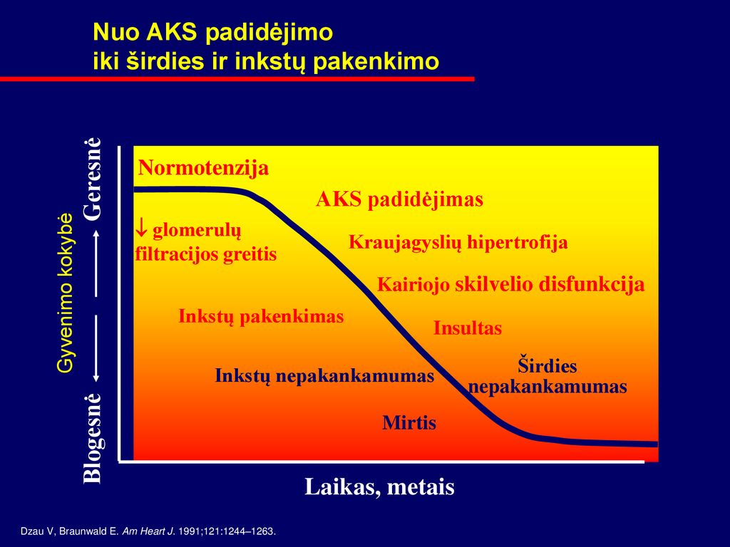 kaip diagnozuojama hipertenzija