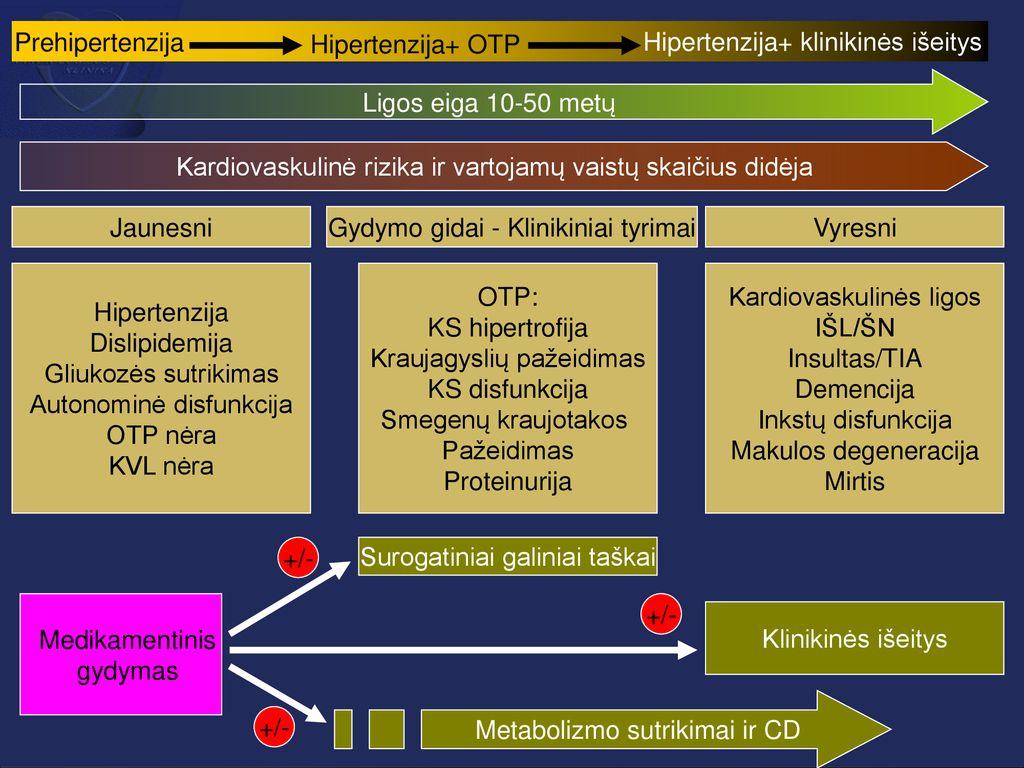 hipertenzijos farmakoterapija