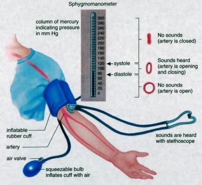žemas kraujospūdis ir didelis pulsas esant hipertenzijai
