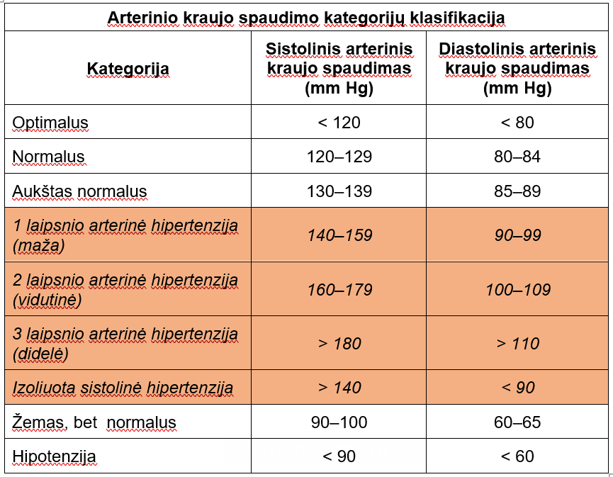 hipertenzijos laipsnis